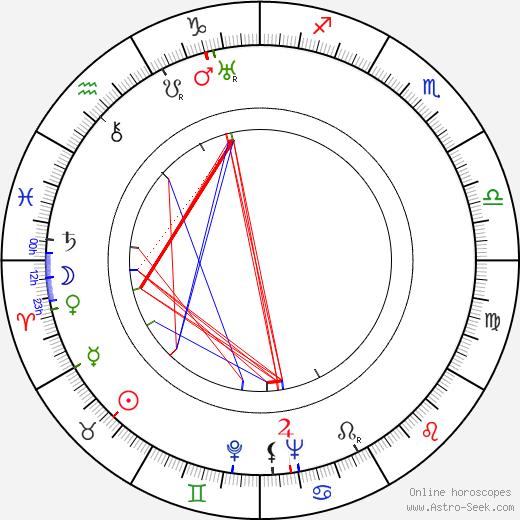 Jimmy Cross день рождения гороскоп, Jimmy Cross Натальная карта онлайн