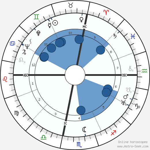 John Wayne horoscope, astrology, sign, zodiac, date of birth, instagram