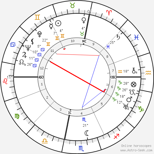 John Wayne birth chart, biography, wikipedia 2018, 2019