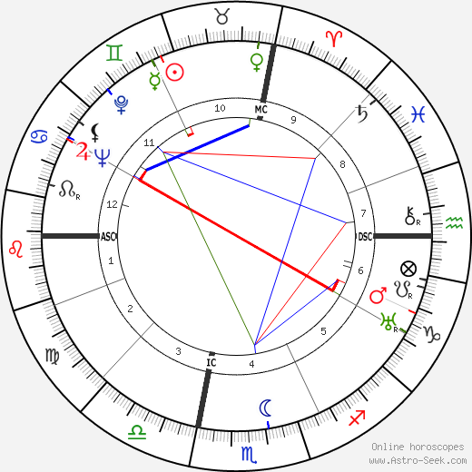 John Wayne astro natal birth chart, John Wayne horoscope, astrology