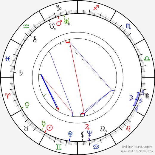 Karel Šilhánek день рождения гороскоп, Karel Šilhánek Натальная карта онлайн