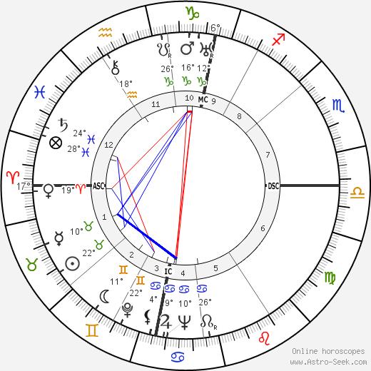 Karl Schulze birth chart, biography, wikipedia 2020, 2021
