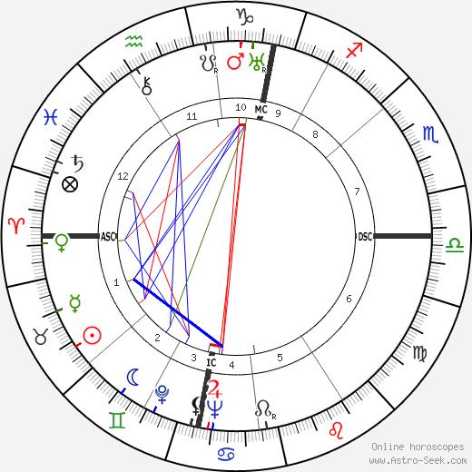Karl Schulze birth chart, Karl Schulze astro natal horoscope, astrology