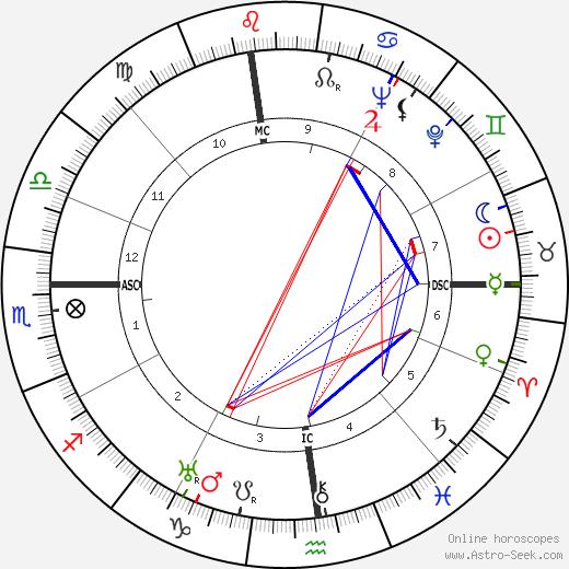 Кэтрин Хепбёрн Katharine Hepburn день рождения гороскоп, Katharine Hepburn Натальная карта онлайн