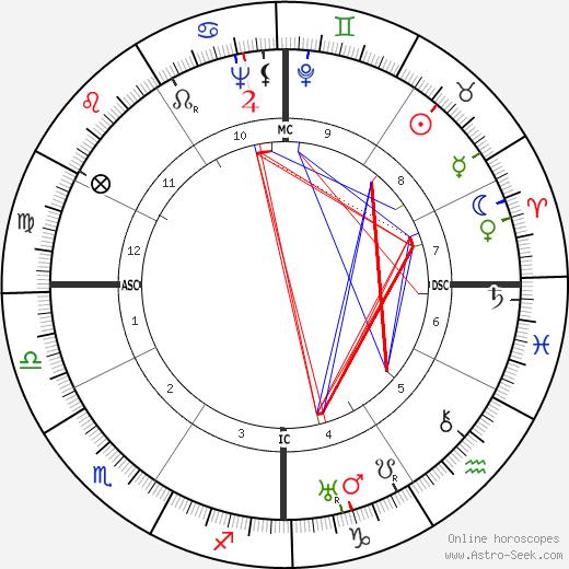 Кэтрин Кульман Kathryn Kuhlman день рождения гороскоп, Kathryn Kuhlman Натальная карта онлайн