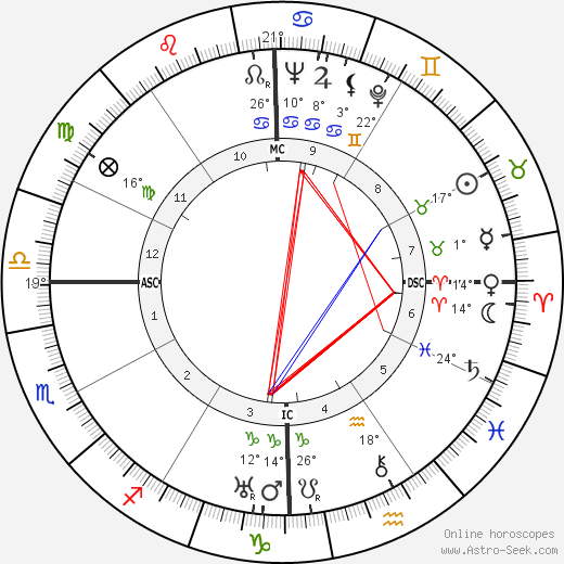 Lakshman Joo birth chart, biography, wikipedia 2019, 2020