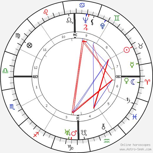 Lakshman Joo tema natale, oroscopo, Lakshman Joo oroscopi gratuiti, astrologia