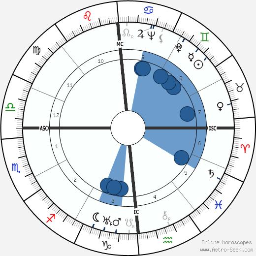 Laura Carli wikipedia, horoscope, astrology, instagram