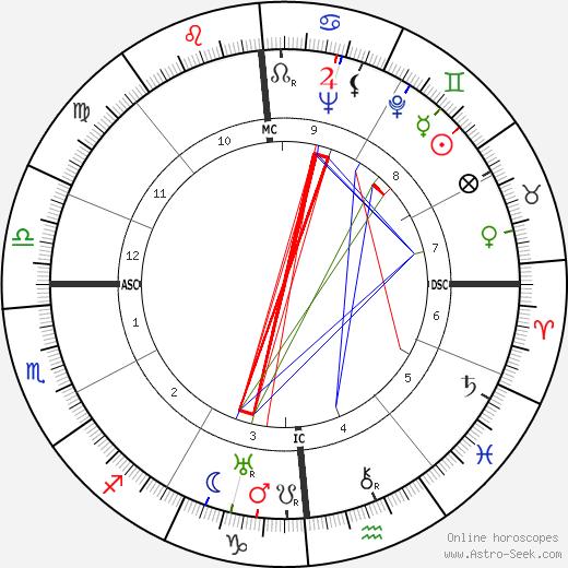 Laura Carli день рождения гороскоп, Laura Carli Натальная карта онлайн