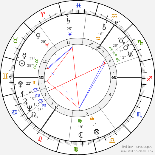 Laurence Olivier birth chart, biography, wikipedia 2019, 2020