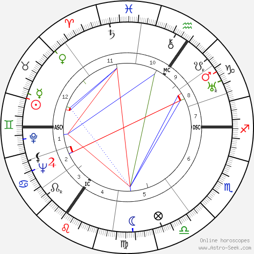 Laurence Olivier astro natal birth chart, Laurence Olivier horoscope, astrology