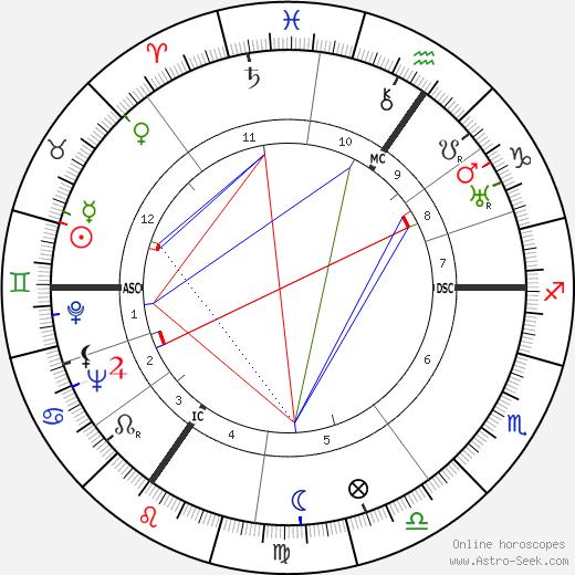 Лоренс Оливье Laurence Olivier день рождения гороскоп, Laurence Olivier Натальная карта онлайн