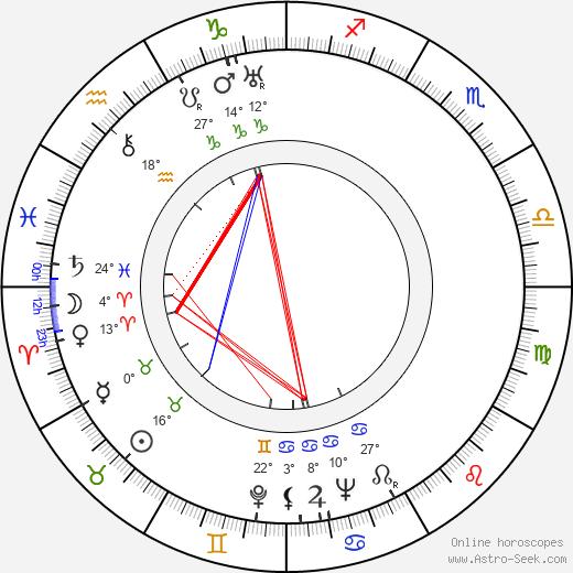 Lucy Knoch birth chart, biography, wikipedia 2019, 2020