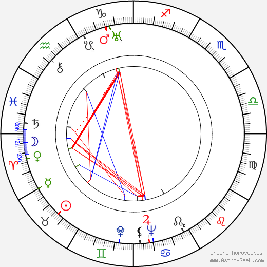 Lucy Knoch astro natal birth chart, Lucy Knoch horoscope, astrology