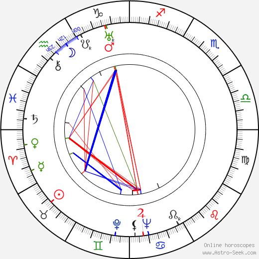 Matti Kurjensaari birth chart, Matti Kurjensaari astro natal horoscope, astrology