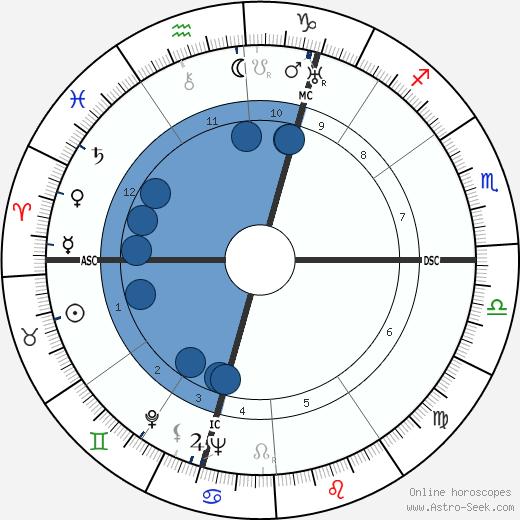Maxence Van der Meersch wikipedia, horoscope, astrology, instagram