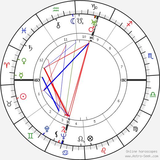 Maxence Van der Meersch astro natal birth chart, Maxence Van der Meersch horoscope, astrology