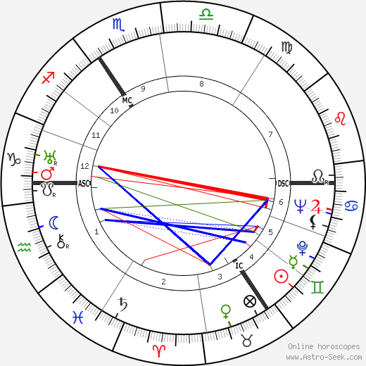 Peter Fleming birth chart, Peter Fleming astro natal horoscope, astrology