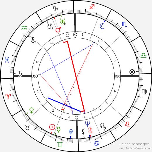 Рейчел Карсон Rachel Carson день рождения гороскоп, Rachel Carson Натальная карта онлайн
