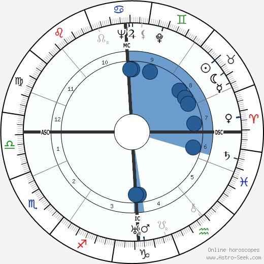 Robert McAlpine wikipedia, horoscope, astrology, instagram