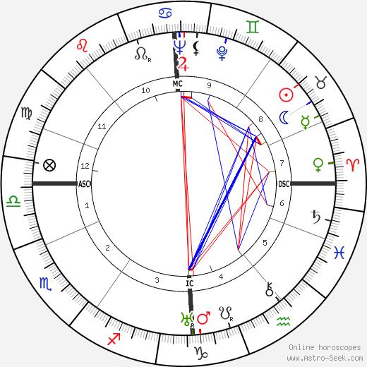 Robert McAlpine tema natale, oroscopo, Robert McAlpine oroscopi gratuiti, astrologia