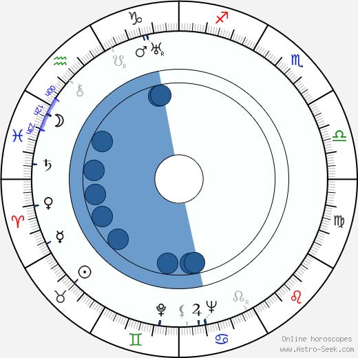 Yevgeni Pomeshchikov wikipedia, horoscope, astrology, instagram