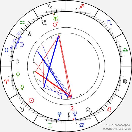 Yevgeni Pomeshchikov день рождения гороскоп, Yevgeni Pomeshchikov Натальная карта онлайн