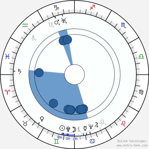 Armas Vallasvuo 1907 wikipedia, horoscope, astrology, instagram