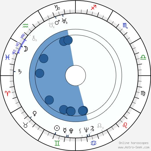 Boris Levitsky wikipedia, horoscope, astrology, instagram