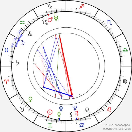 Boris Levitsky birth chart, Boris Levitsky astro natal horoscope, astrology