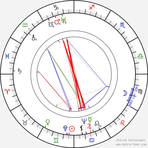 Charles Ormond Eames birth chart, Charles Ormond Eames astro natal horoscope, astrology