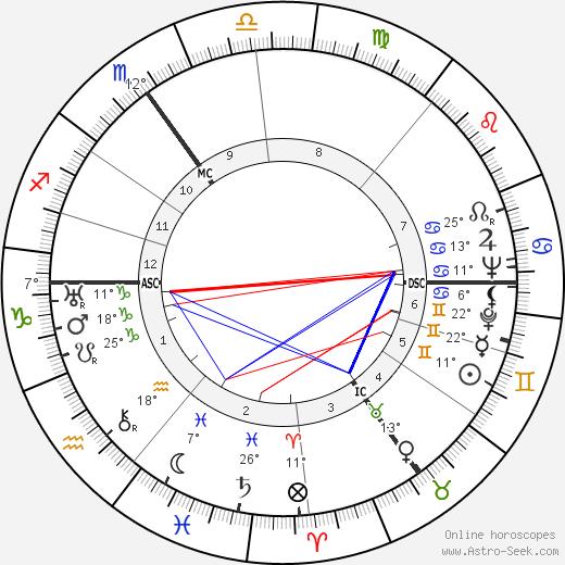 Franz Kleffner birth chart, biography, wikipedia 2020, 2021