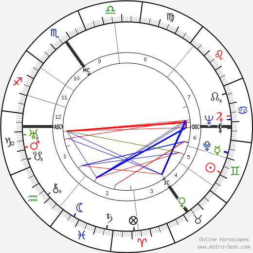 Franz Kleffner birth chart, Franz Kleffner astro natal horoscope, astrology