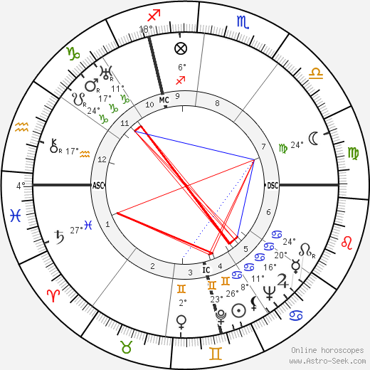 Frithjof Schuon birth chart, biography, wikipedia 2018, 2019