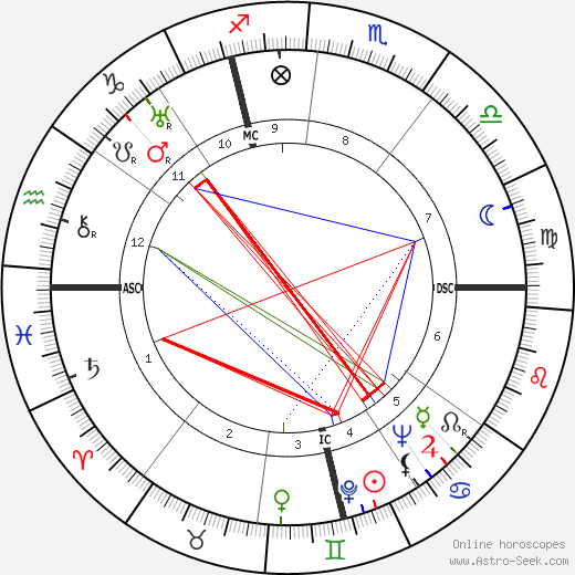 Frithjof Schuon astro natal birth chart, Frithjof Schuon horoscope, astrology
