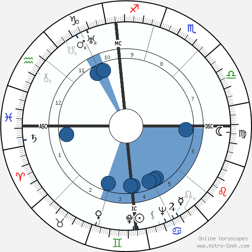 Froelich Gladstone Rainey wikipedia, horoscope, astrology, instagram