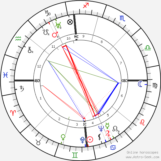 Froelich Gladstone Rainey день рождения гороскоп, Froelich Gladstone Rainey Натальная карта онлайн