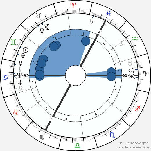 Georges Speicher wikipedia, horoscope, astrology, instagram