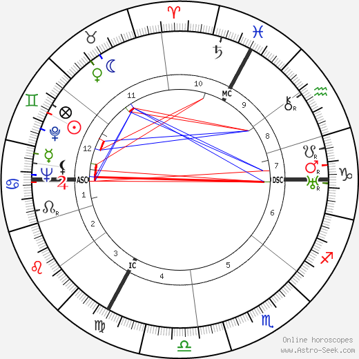Georges Speicher tema natale, oroscopo, Georges Speicher oroscopi gratuiti, astrologia