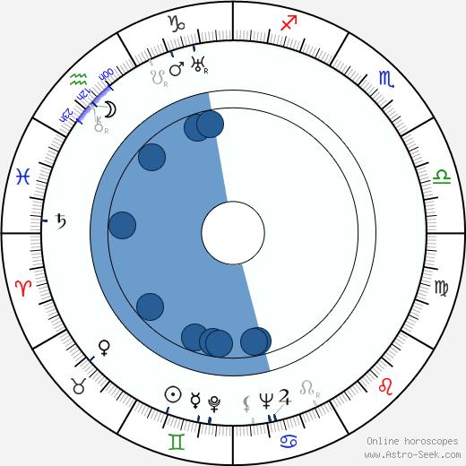 Jan Patočka wikipedia, horoscope, astrology, instagram