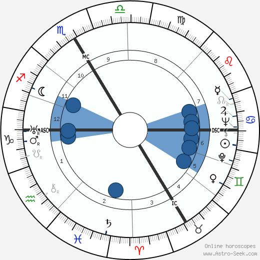 Jean Schlumberger wikipedia, horoscope, astrology, instagram