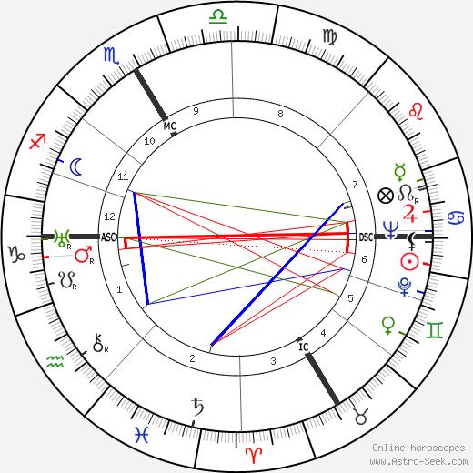 Jean Schlumberger день рождения гороскоп, Jean Schlumberger Натальная карта онлайн