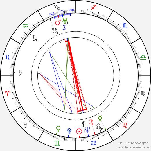 Joan Harrison день рождения гороскоп, Joan Harrison Натальная карта онлайн