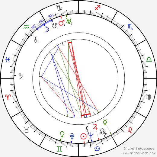 John McIntire birth chart, John McIntire astro natal horoscope, astrology