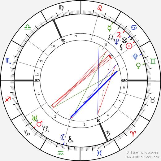 Marcel Lobet birth chart, Marcel Lobet astro natal horoscope, astrology