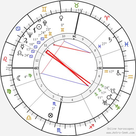 Maurice Cloche birth chart, biography, wikipedia 2019, 2020