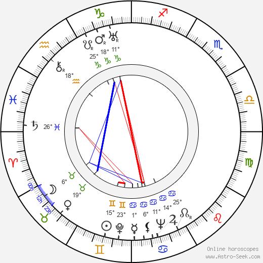 Mladen Isaev birth chart, biography, wikipedia 2019, 2020