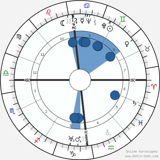 Paul Klinger wikipedia, horoscope, astrology, instagram
