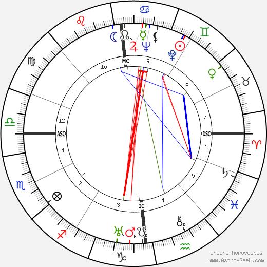 Paul Klinger tema natale, oroscopo, Paul Klinger oroscopi gratuiti, astrologia