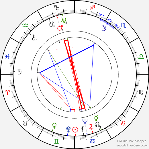 Pierre Batcheff astro natal birth chart, Pierre Batcheff horoscope, astrology